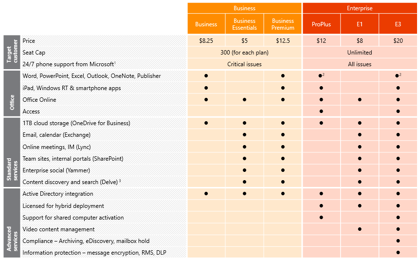 Office 365 Full Plan Lineup
