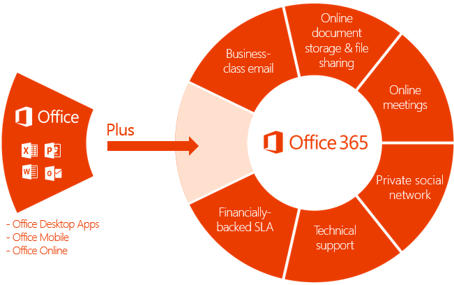 Office 365 is so much more than just office.