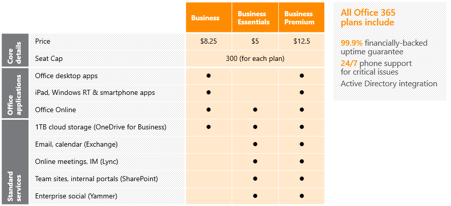 Office 365 Small Business Plans and Pricing